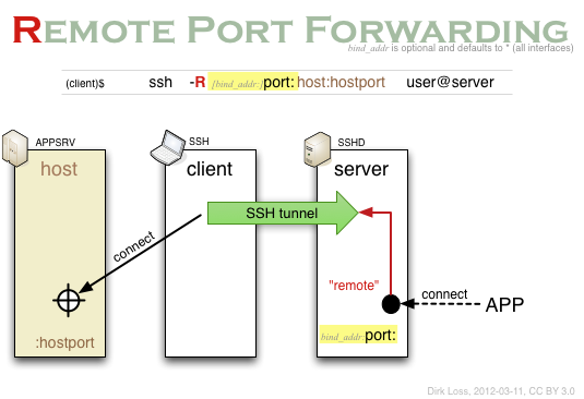 SSH forwarding