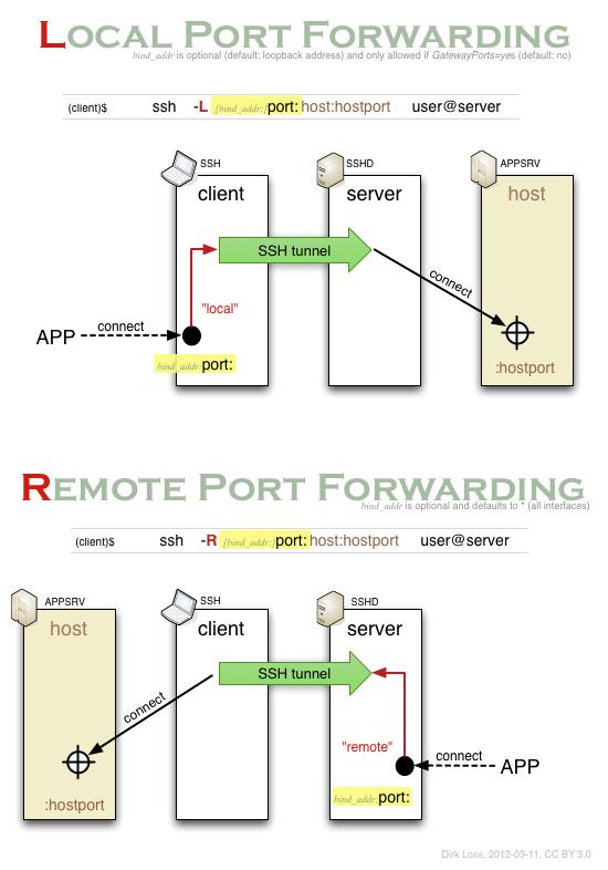 Dirk Loss  Ssh Port Forwarding Visualized